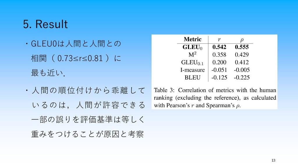 5. Result 13 ・GLEU0は人間と人間との 相関( 0.73≤r≤0.81 )に ...