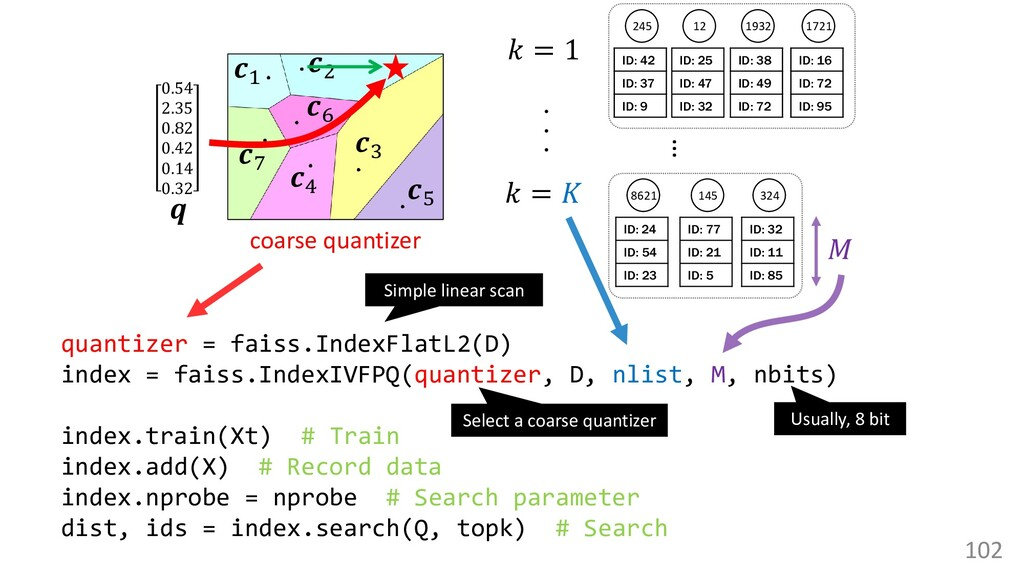 102 quantizer = faiss.IndexFlatL2(D) index = fa...