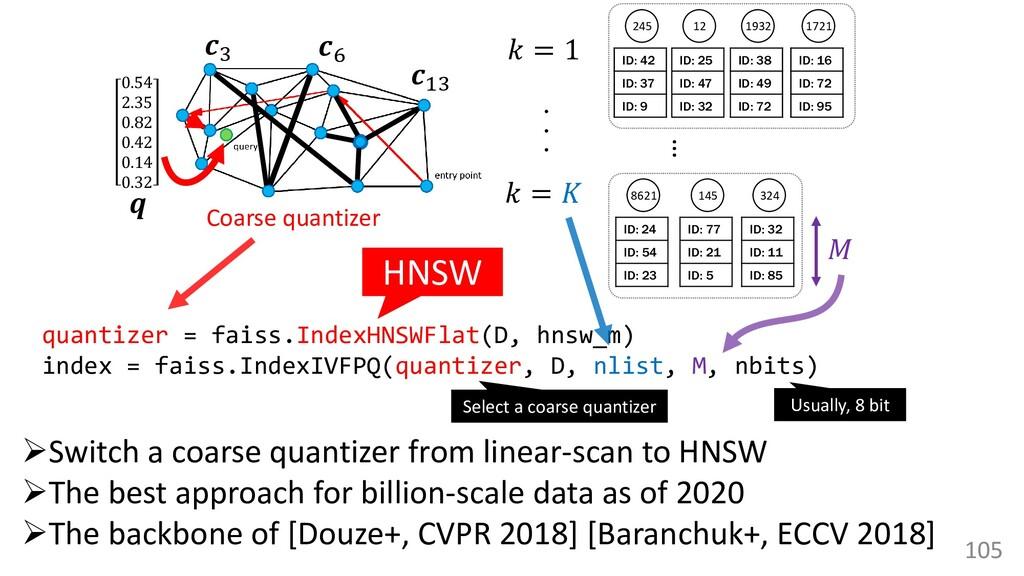105 quantizer = faiss.IndexHNSWFlat(D, hnsw_m) ...