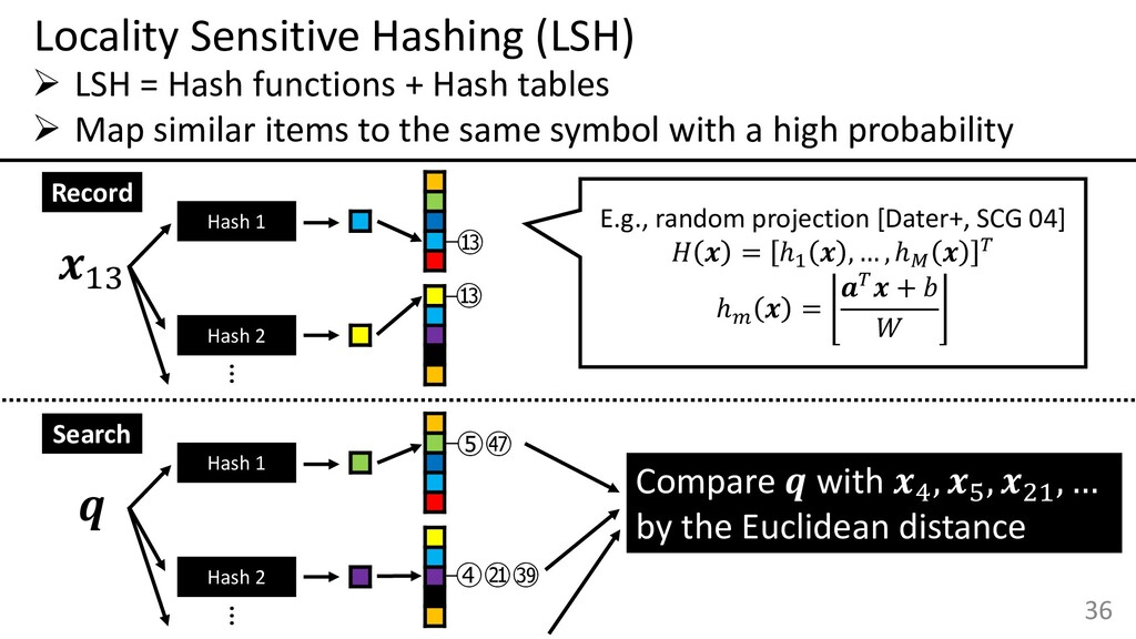 36 Locality Sensitive Hashing (LSH) ➢ LSH = Has...