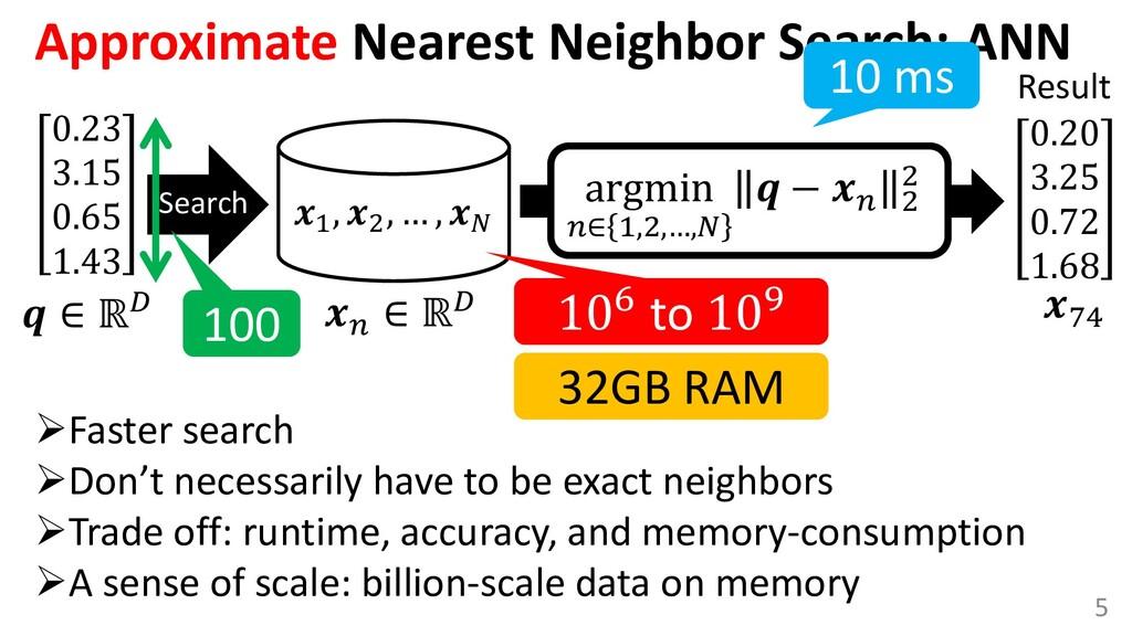 Approximate Nearest Neighbor Search; ANN 0.23 3...