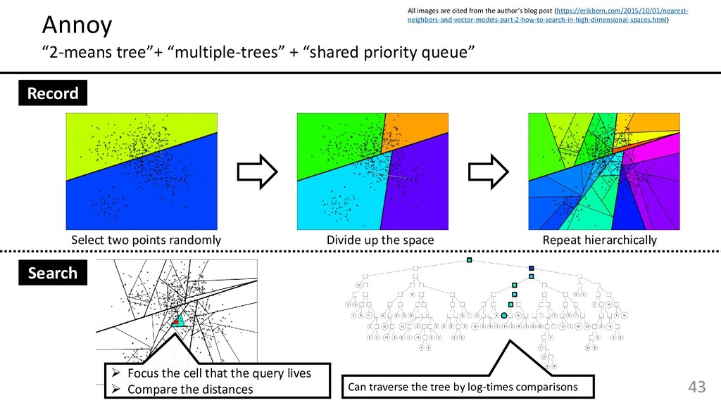 """43 Annoy """"2-means tree""""+ """"multiple-trees"""" + """"sh..."""