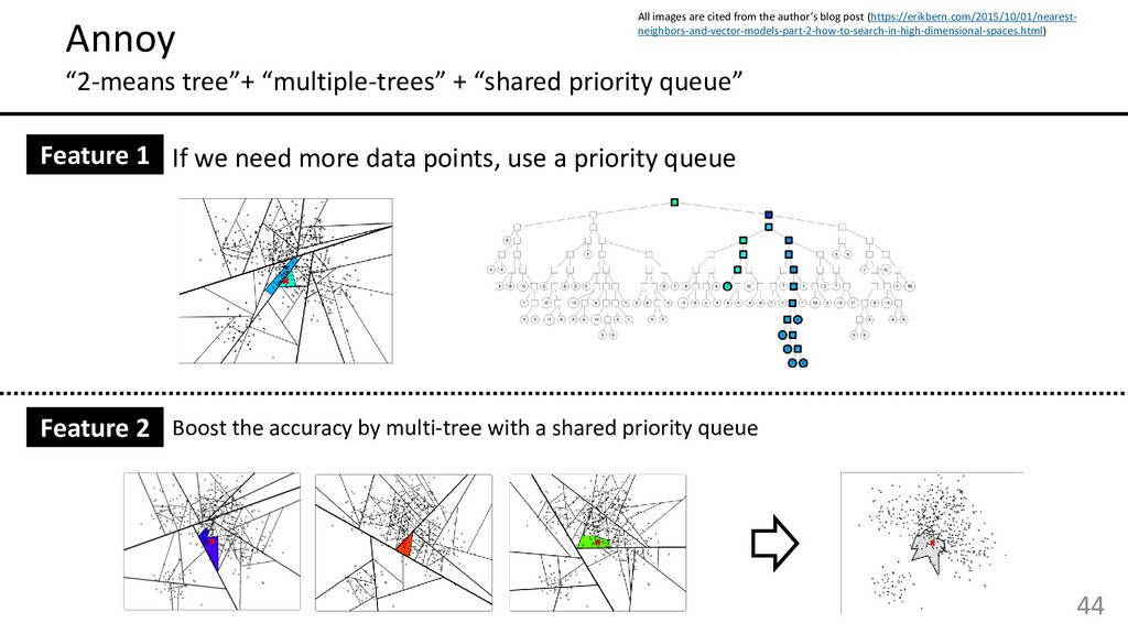 """44 Annoy """"2-means tree""""+ """"multiple-trees"""" + """"sh..."""