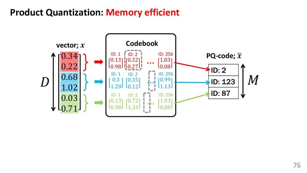 76 Product Quantization: Memory efficient 0.34 ...