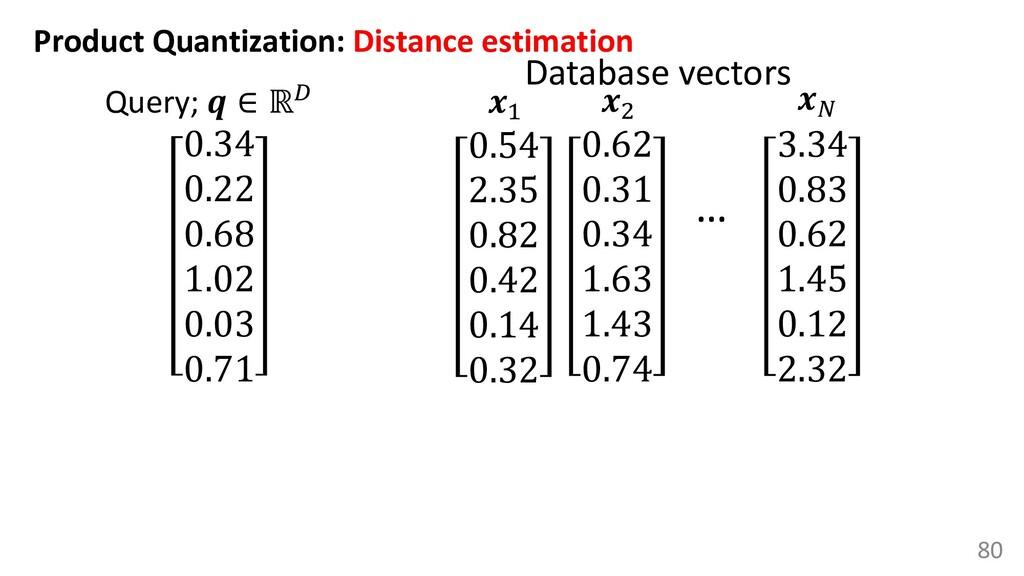 80 Query;  ∈ ℝ 0.34 0.22 0.68 1.02 0.03 0.71 Pr...