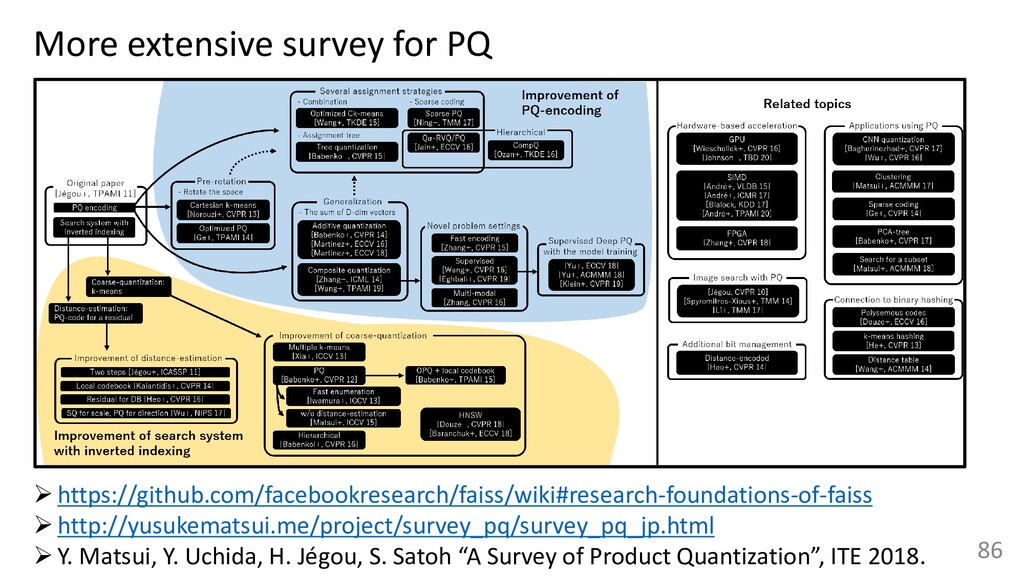 86 More extensive survey for PQ ➢https://github...