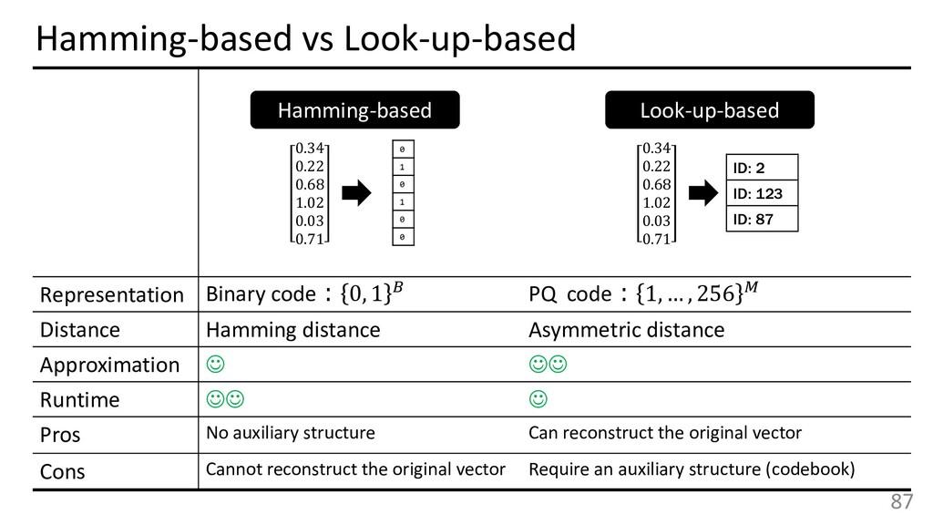 87 Hamming-based Look-up-based 0.34 0.22 0.68 1...
