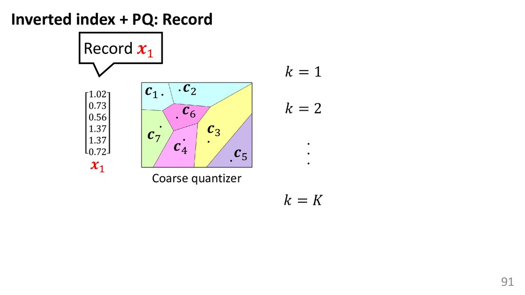 91 Coarse quantizer 1 3 2 4 5 6 7 1.02 0.73 0.5...