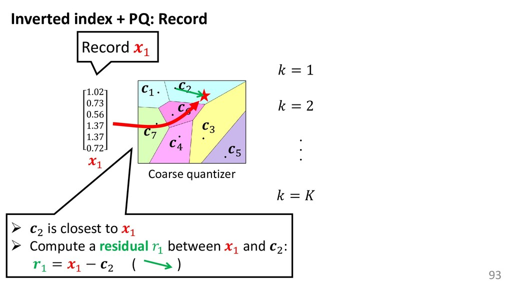 93 Coarse quantizer 1 3 2 4 5 6 7 1.02 0.73 0.5...