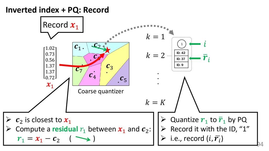 94 Coarse quantizer 1 3 2 4 5 6 7 1.02 0.73 0.5...