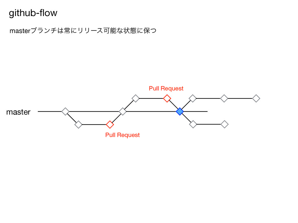 Pull Request Pull Request github-flow masterϒϥϯν...