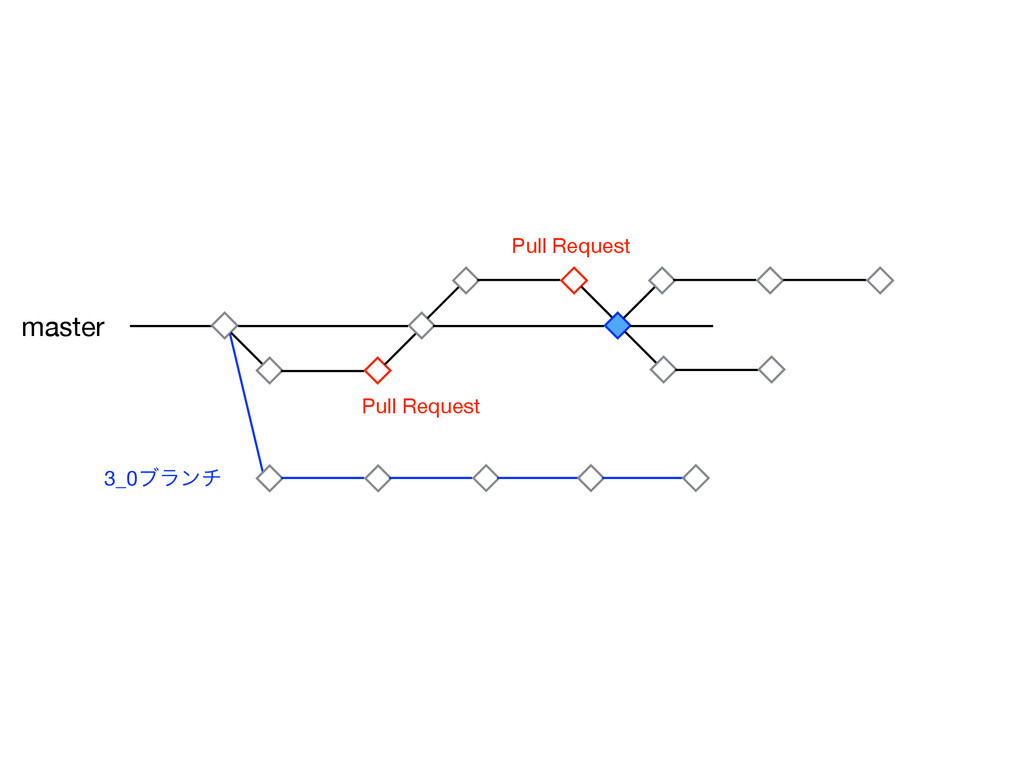 Pull Request Pull Request master 3_0ϒϥϯν