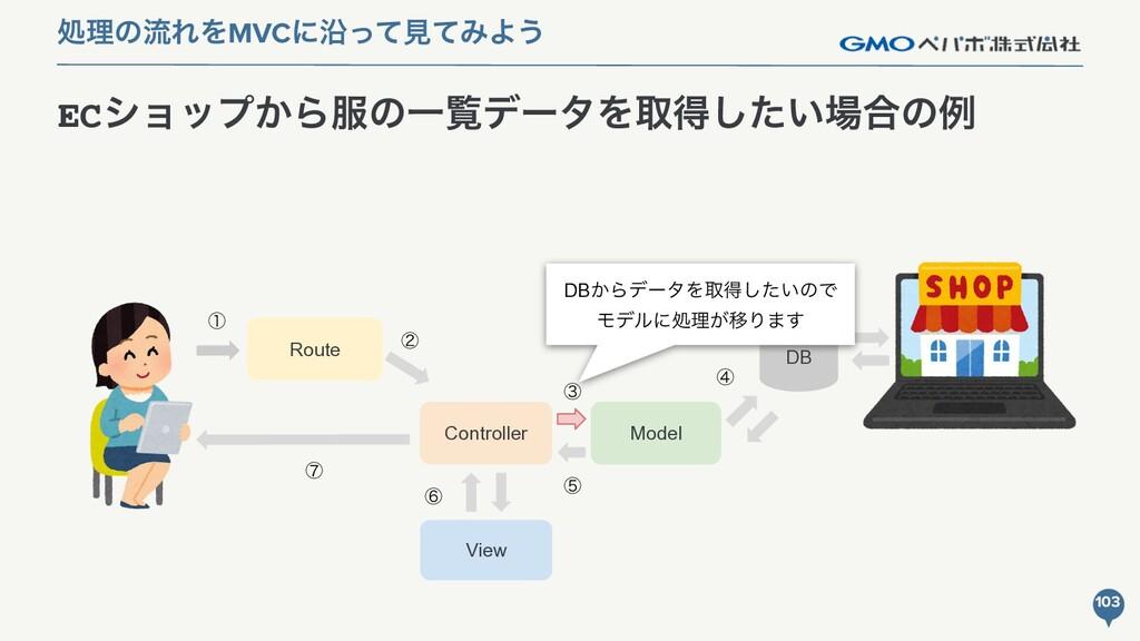 Model ECγϣοϓ͔ΒͷҰཡσʔλΛऔಘ͍ͨ͠߹ͷྫ 103 ॲཧͷྲྀΕΛMVCʹԊ...