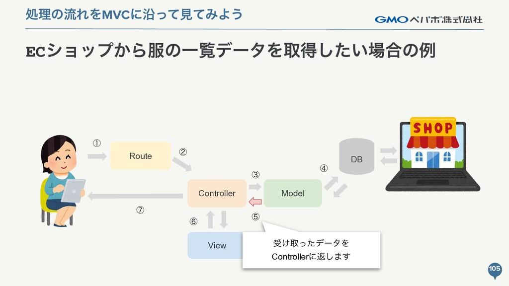 Model ECγϣοϓ͔ΒͷҰཡσʔλΛऔಘ͍ͨ͠߹ͷྫ 105 ॲཧͷྲྀΕΛMVCʹԊ...