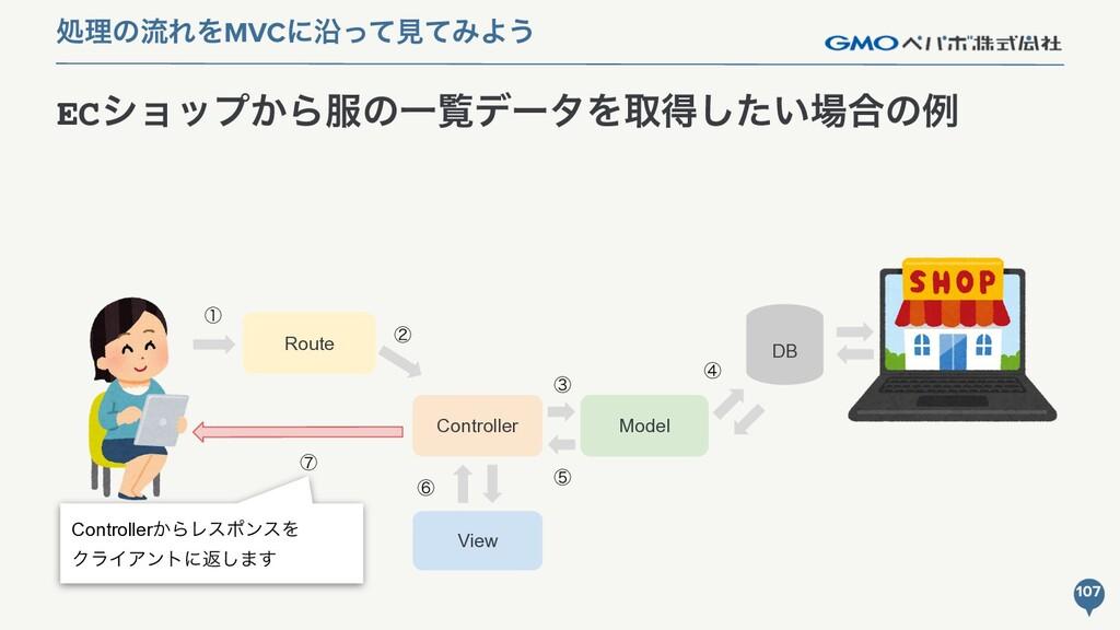 Model ECγϣοϓ͔ΒͷҰཡσʔλΛऔಘ͍ͨ͠߹ͷྫ 107 ॲཧͷྲྀΕΛMVCʹԊ...