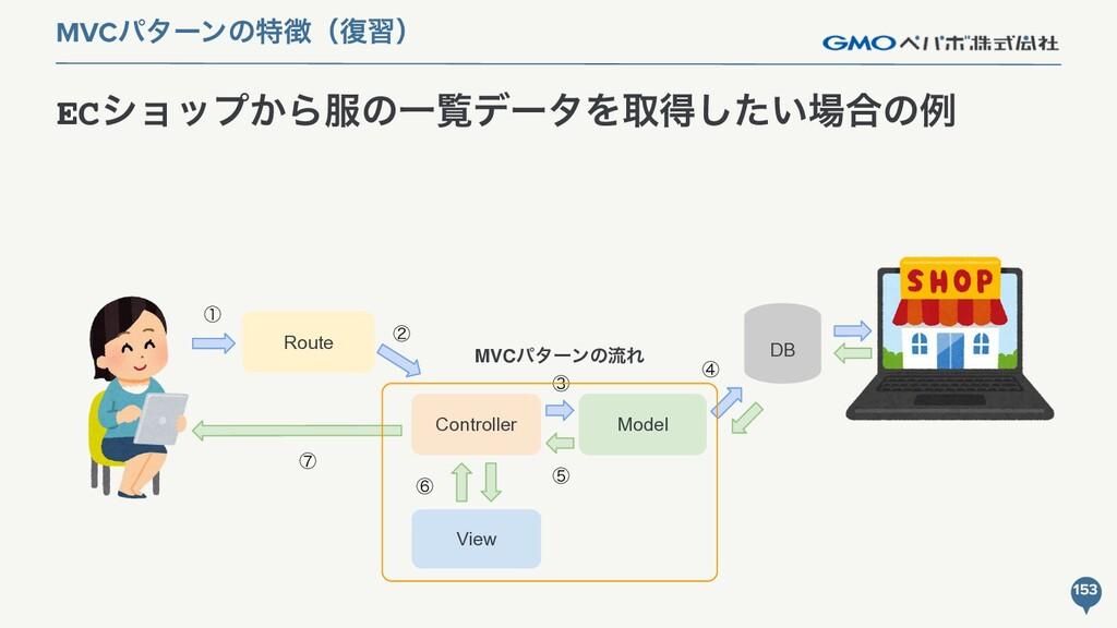 Model ECγϣοϓ͔ΒͷҰཡσʔλΛऔಘ͍ͨ͠߹ͷྫ 153 MVCύλʔϯͷಛʢ...
