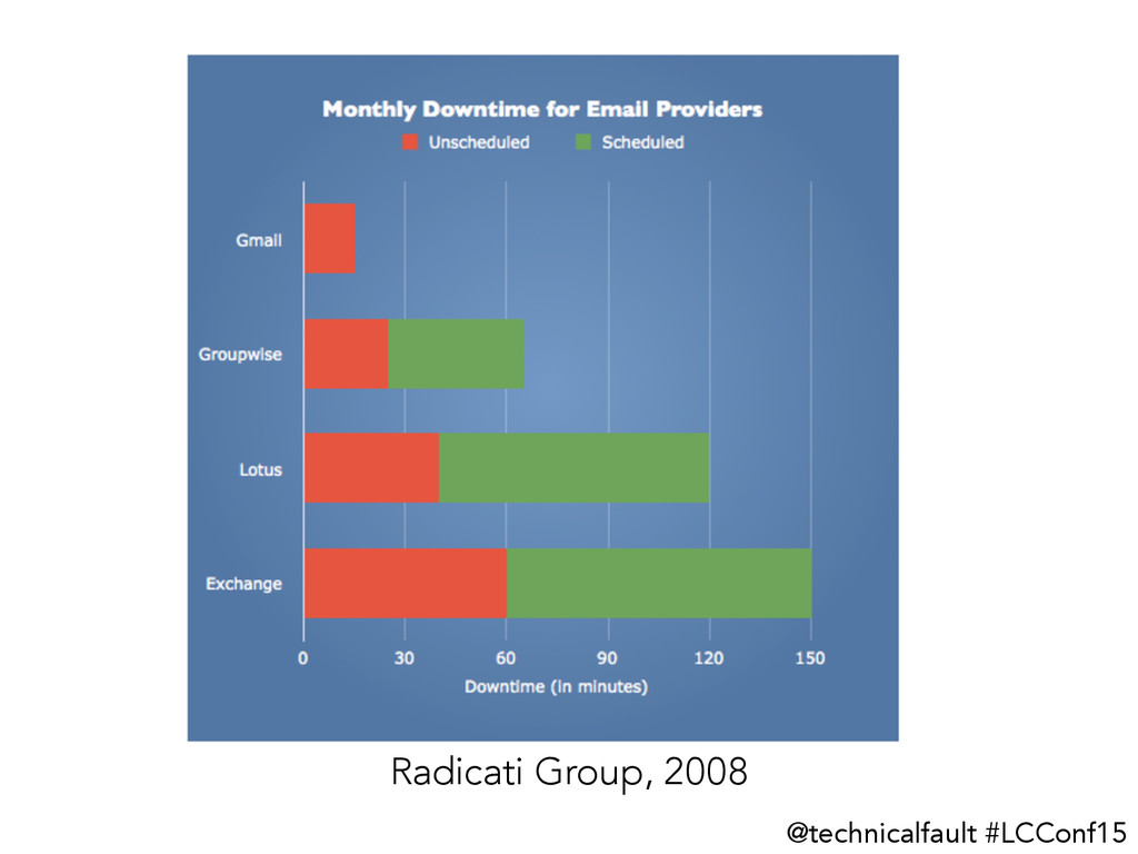 @technicalfault #LCConf15 Radicati Group, 2008
