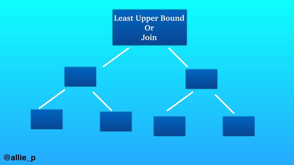 Least Upper Bound Or Join @allie_p