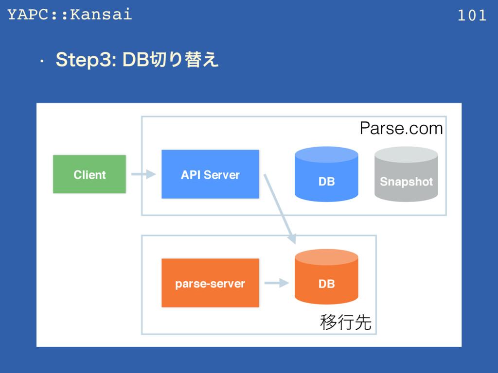 YAPC::Kansai w 4UFQ%#Γସ͑ 101 API Server Cli...