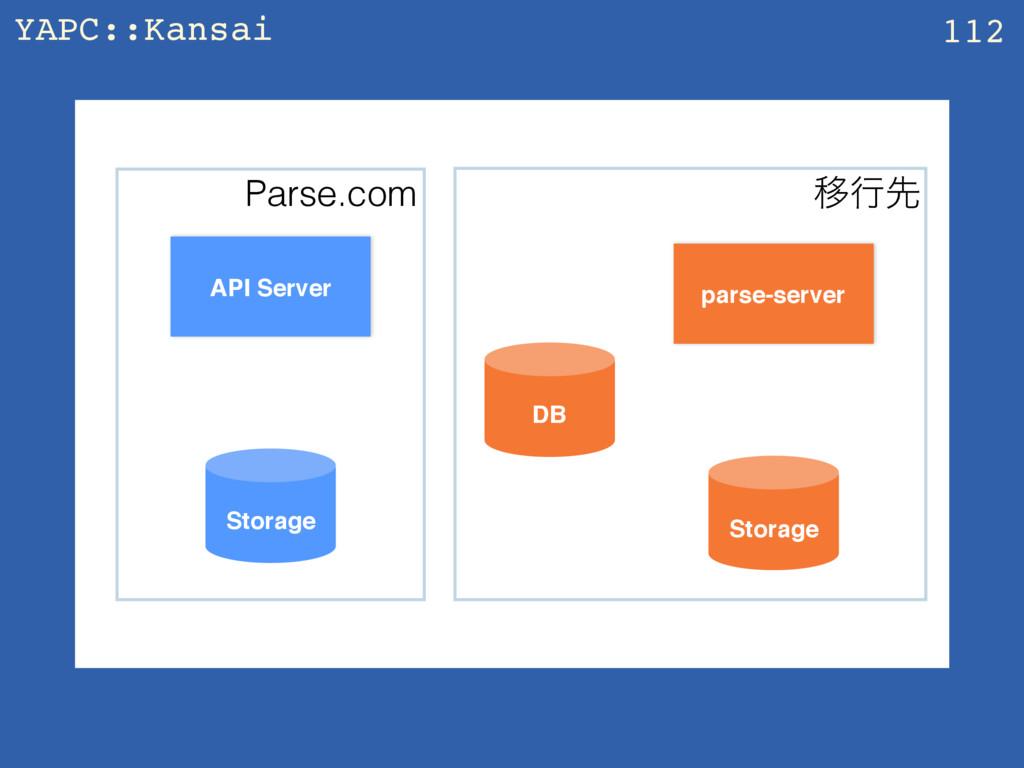 YAPC::Kansai z 112 API Server parse-server Stor...