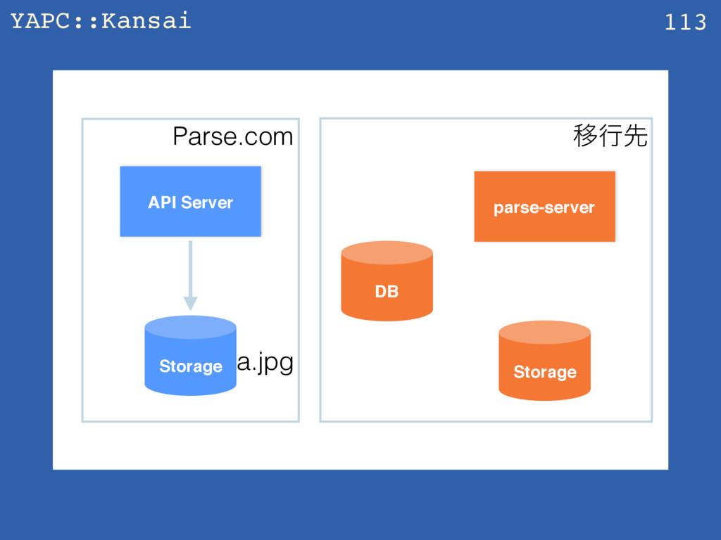YAPC::Kansai z 113 API Server parse-server Stor...