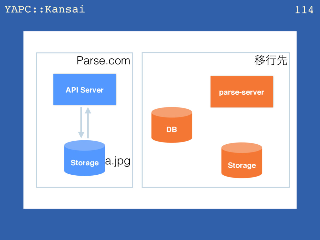 YAPC::Kansai z 114 API Server parse-server Stor...