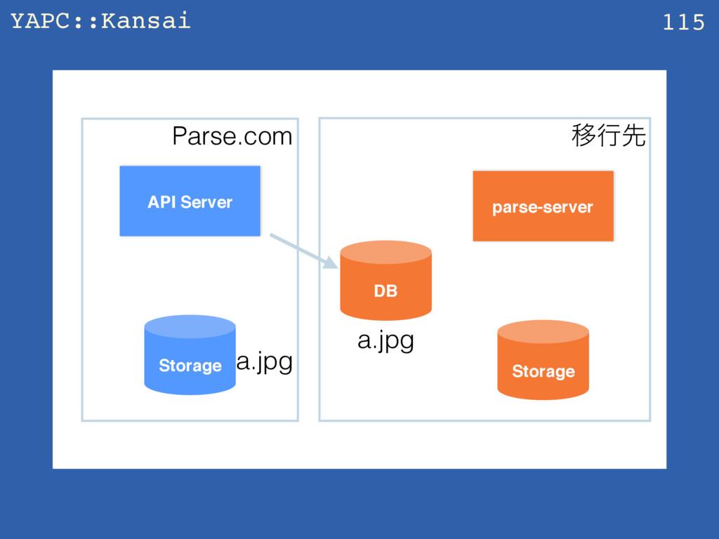 YAPC::Kansai z 115 API Server parse-server Stor...