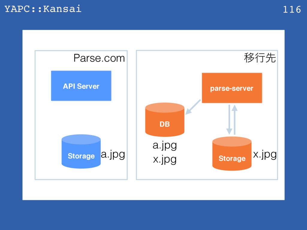 YAPC::Kansai z 116 API Server parse-server Stor...