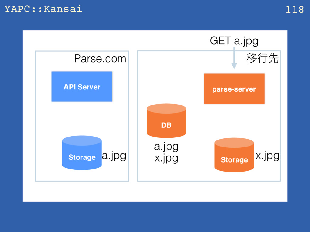YAPC::Kansai z 118 API Server parse-server Stor...