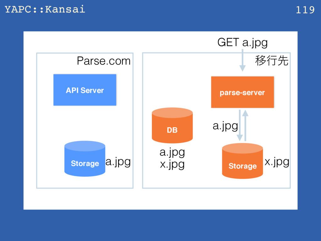 YAPC::Kansai z 119 API Server parse-server Stor...