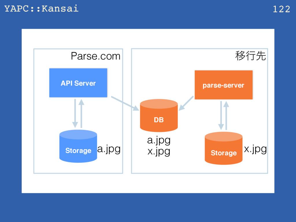 YAPC::Kansai z 122 API Server parse-server Stor...