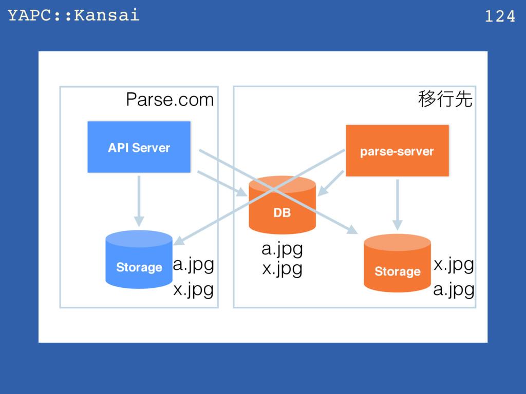 YAPC::Kansai z 124 API Server parse-server Stor...