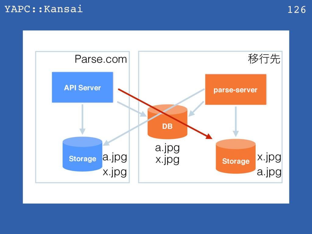 YAPC::Kansai z 126 API Server parse-server Stor...