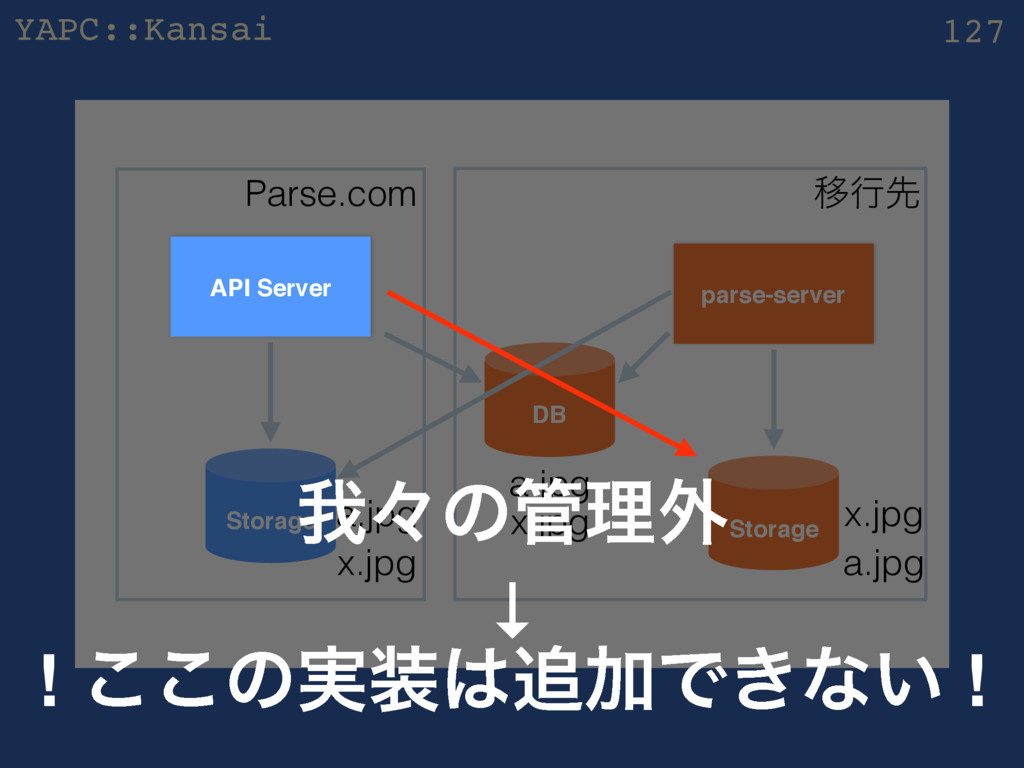 YAPC::Kansai z 127 parse-server Storage Ҡߦઌ Sto...