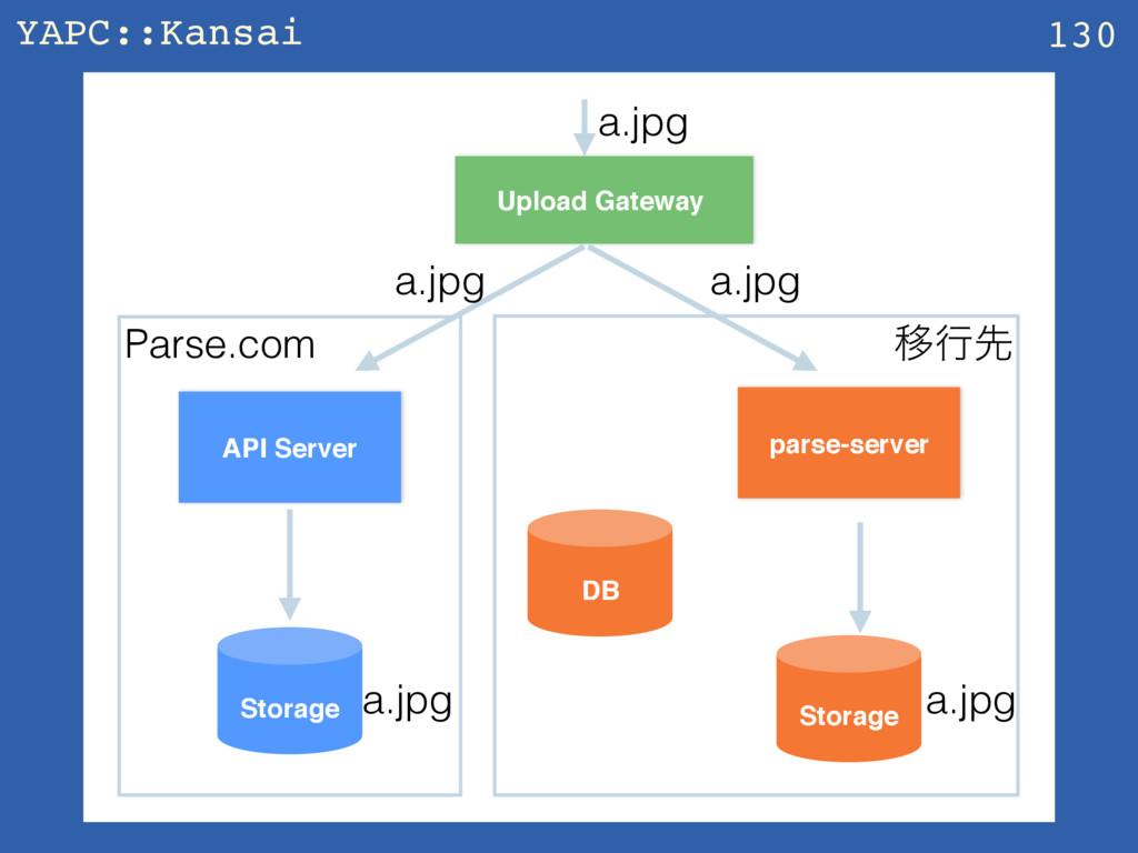YAPC::Kansai z 130 API Server parse-server Stor...