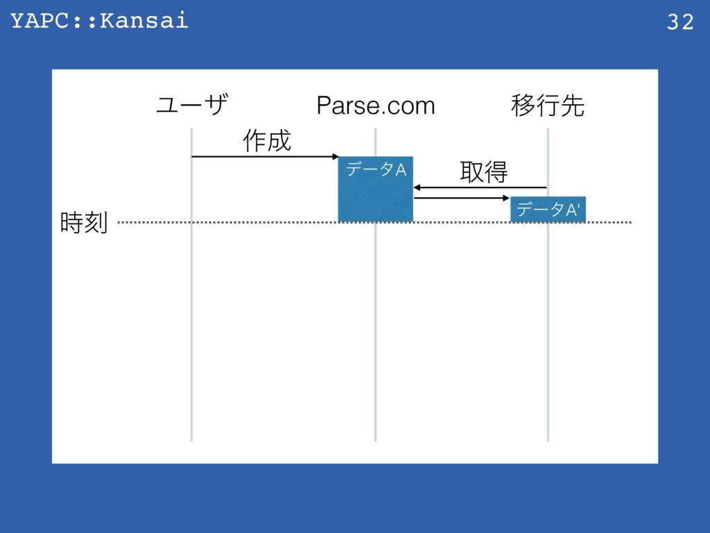 YAPC::Kansai 32 Parse.com Ҡߦઌ Ϣʔβ ࡞ σʔλA औಘ σʔ...