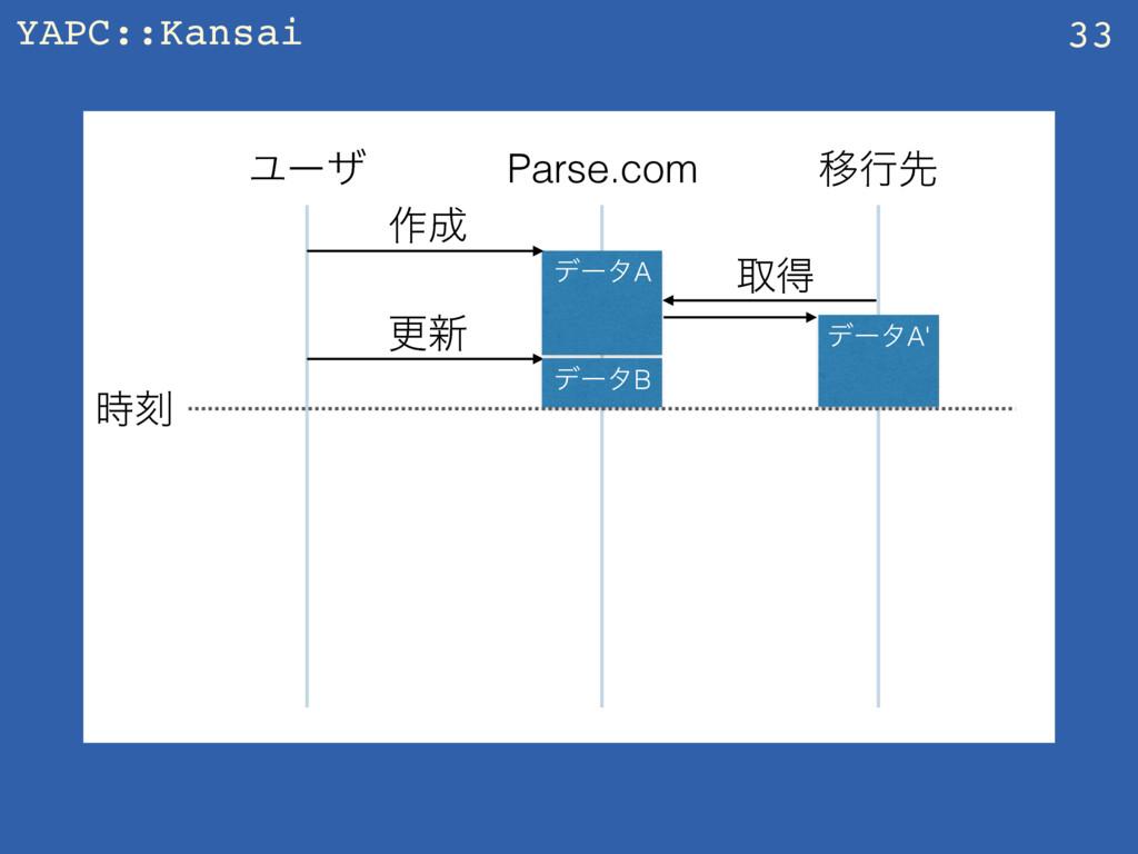 YAPC::Kansai 33 Parse.com Ҡߦઌ Ϣʔβ ࡞ σʔλA औಘ σʔ...