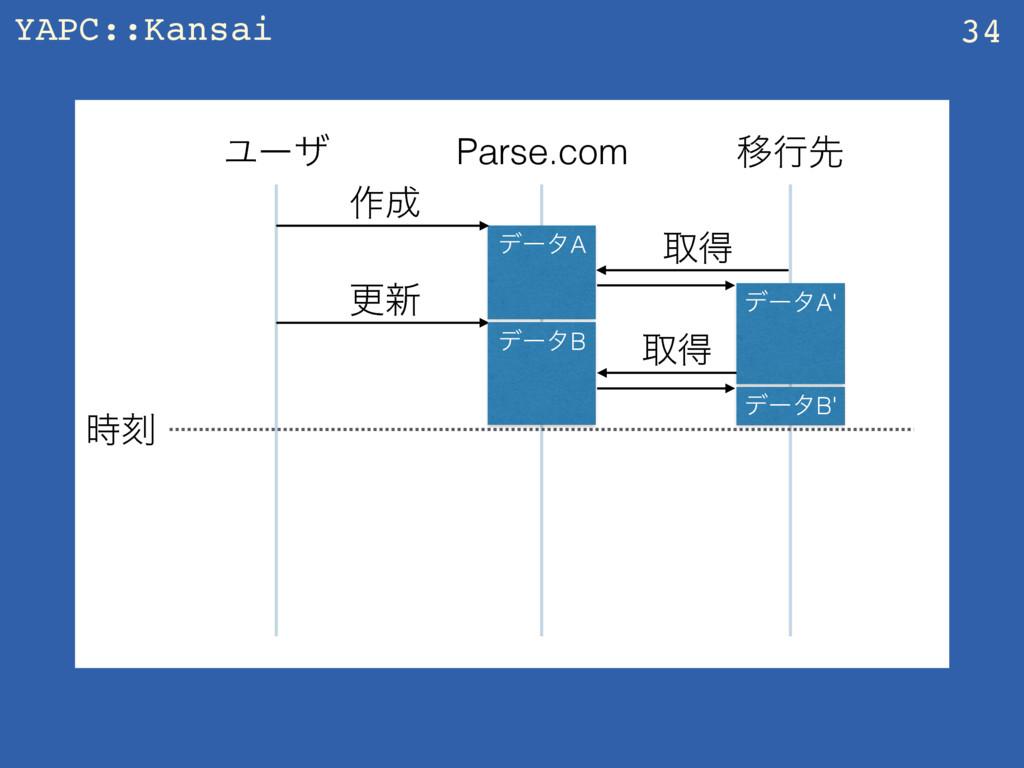 YAPC::Kansai 34 Parse.com Ҡߦઌ Ϣʔβ ࡞ σʔλA औಘ ࠁ...