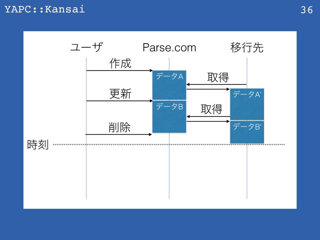 YAPC::Kansai 36 Parse.com Ҡߦઌ Ϣʔβ ࡞ σʔλA औಘ ࠁ...