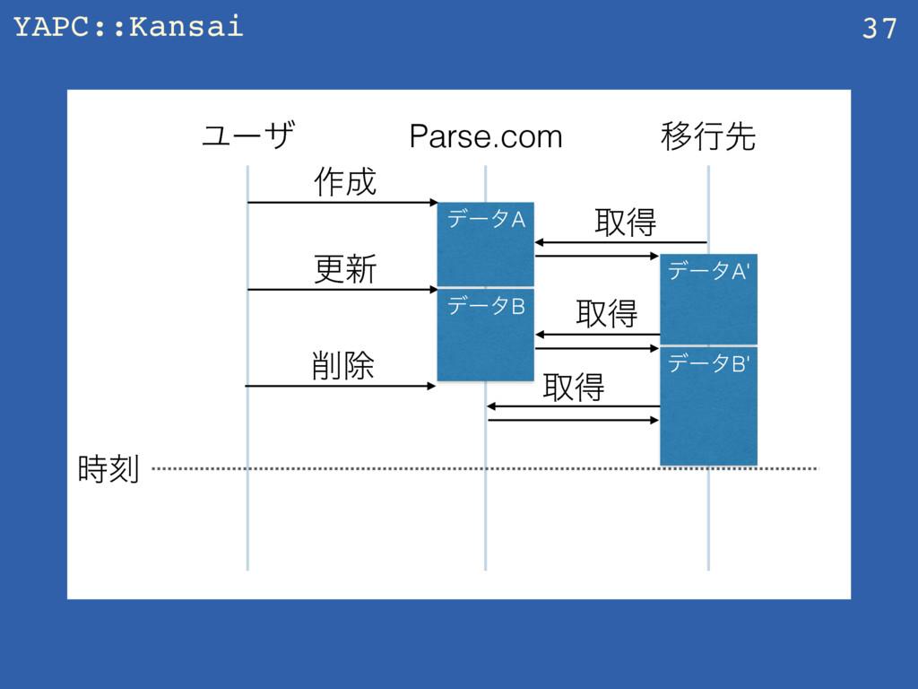 YAPC::Kansai 37 Parse.com Ҡߦઌ Ϣʔβ ࡞ σʔλA औಘ ࠁ...