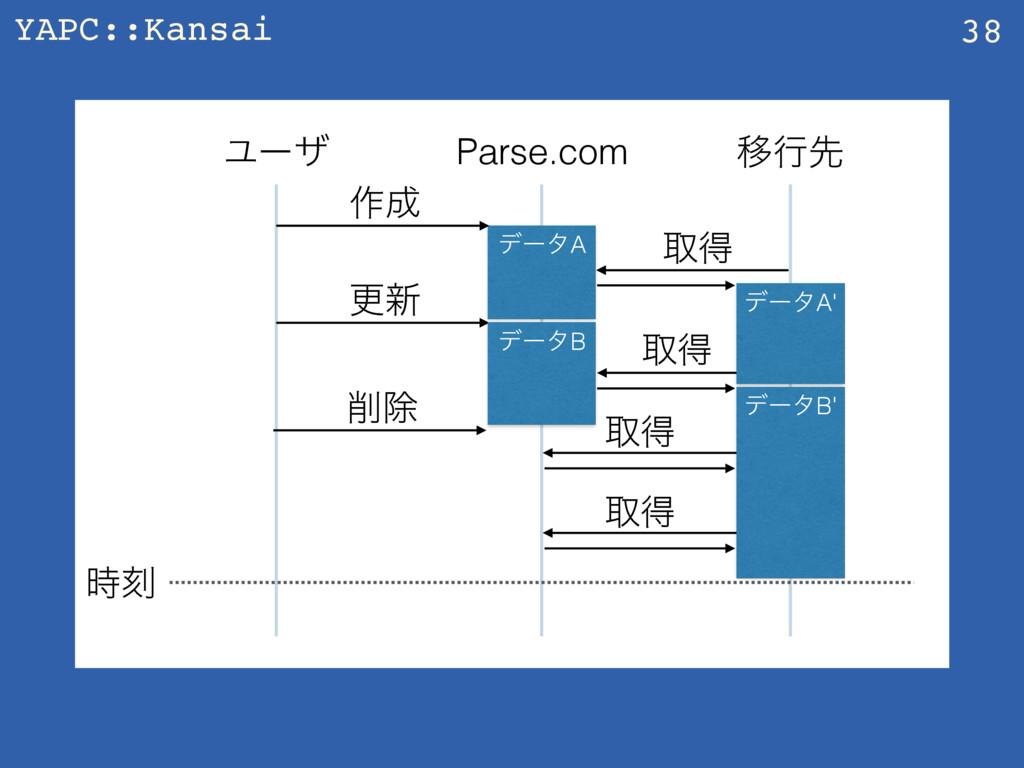 YAPC::Kansai 38 Parse.com Ҡߦઌ Ϣʔβ ࡞ σʔλA औಘ ࠁ...