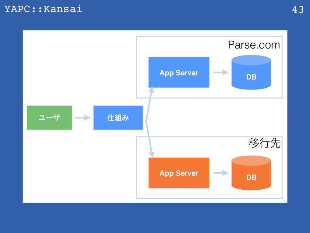 YAPC::Kansai 43 App Server Ϣʔβ DB Parse.com Έ...