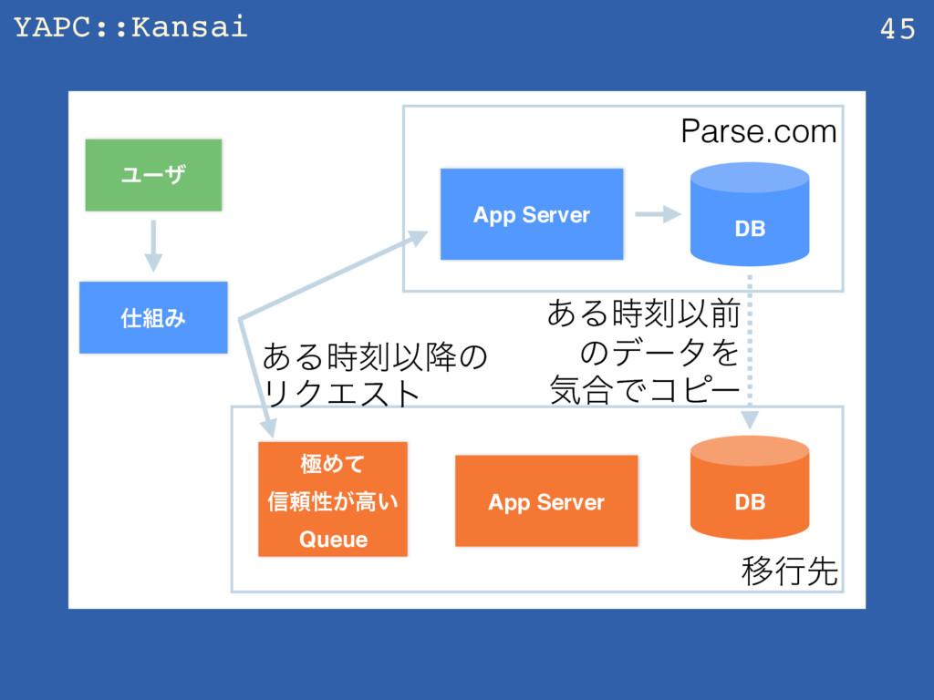 YAPC::Kansai 45 App Server Ϣʔβ DB Parse.com Έ...