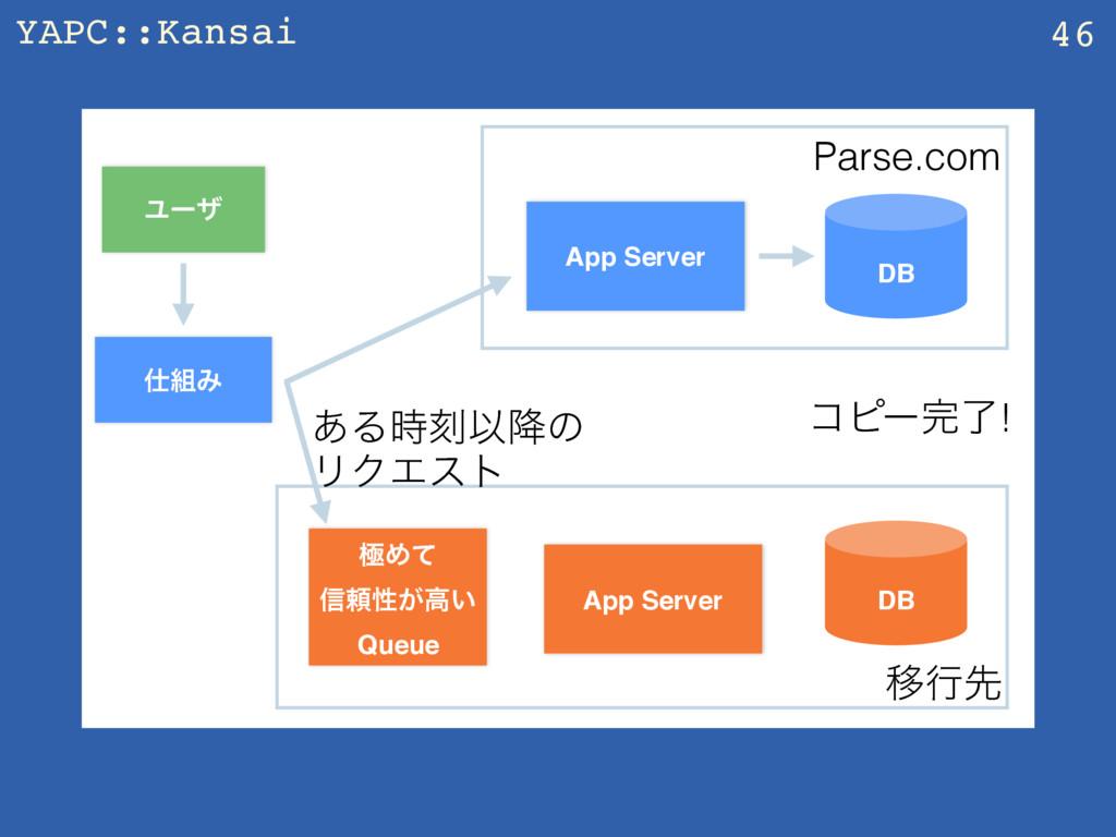 YAPC::Kansai 46 App Server Ϣʔβ DB Parse.com Έ...