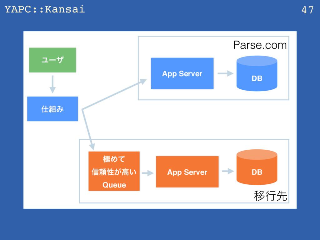 YAPC::Kansai 47 App Server Ϣʔβ DB Parse.com Έ...