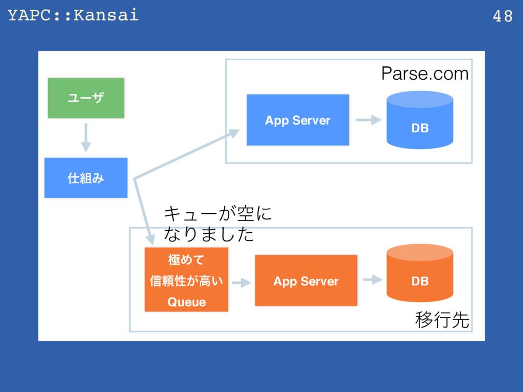 YAPC::Kansai 48 App Server Ϣʔβ DB Parse.com Έ...