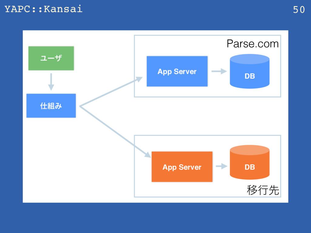 YAPC::Kansai 50 App Server Ϣʔβ DB Parse.com Έ...