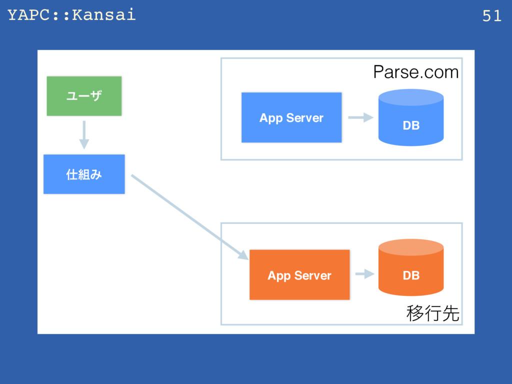 YAPC::Kansai 51 App Server Ϣʔβ DB Parse.com Έ...