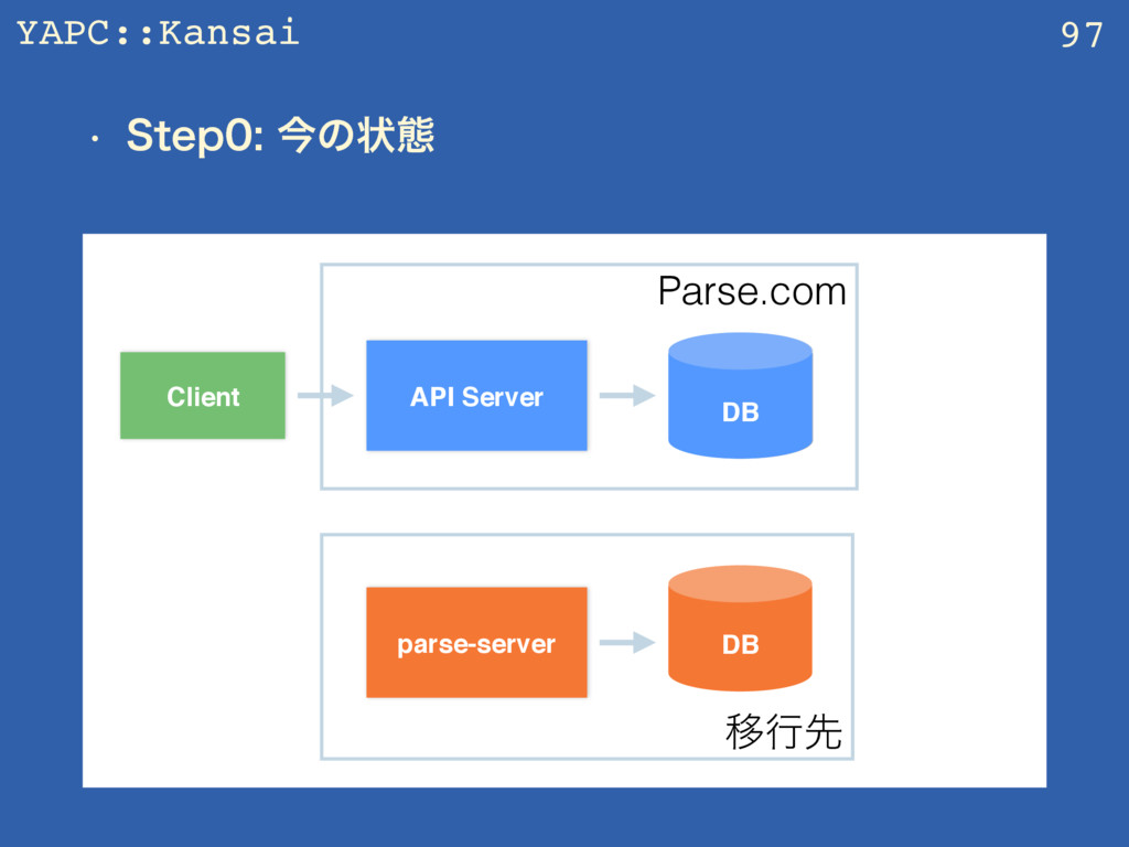 YAPC::Kansai w 4UFQࠓͷঢ়ଶ 97 API Server Client...