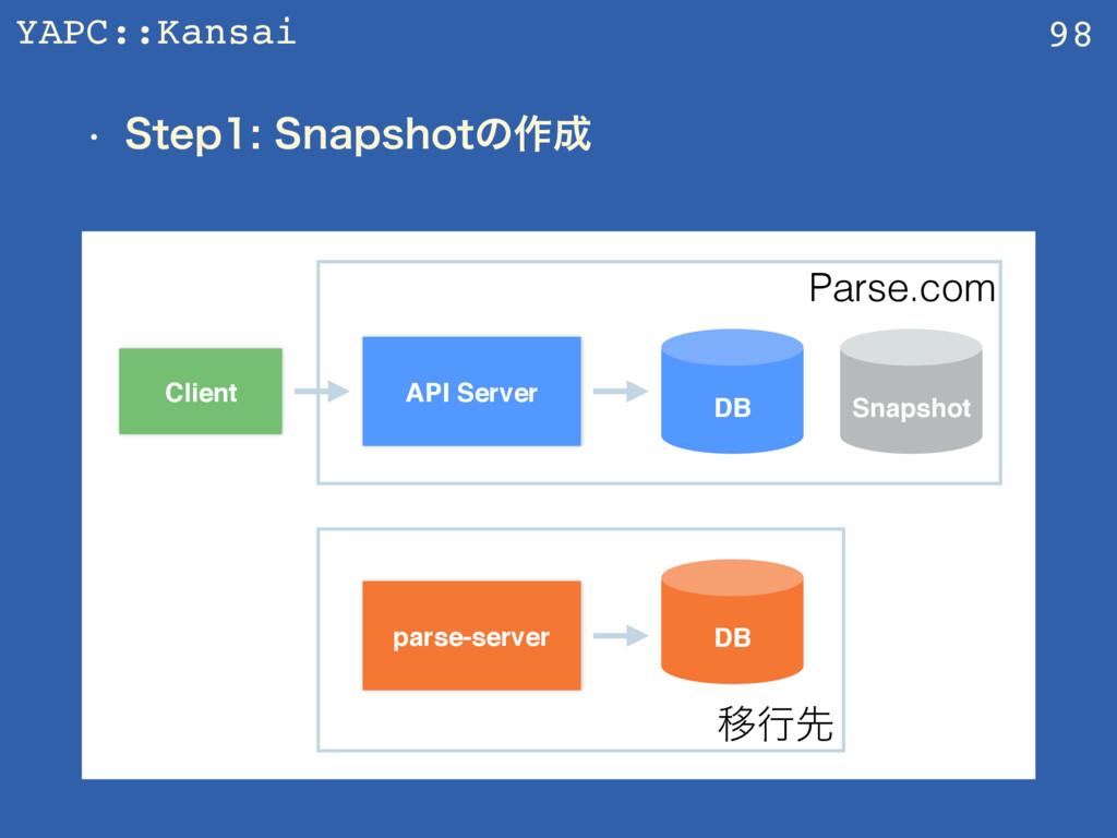 YAPC::Kansai w 4UFQ4OBQTIPUͷ࡞ 98 API Server...